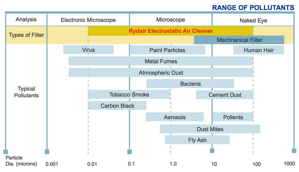 range of commercial kitchen pollutants